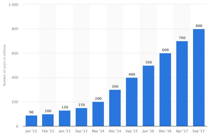 نمودار روند رشد دنبالکنندگان اینستاگرام؛ از ژانویهی ۲۰۱۳ تا سپتامبر ۲۰۱۷